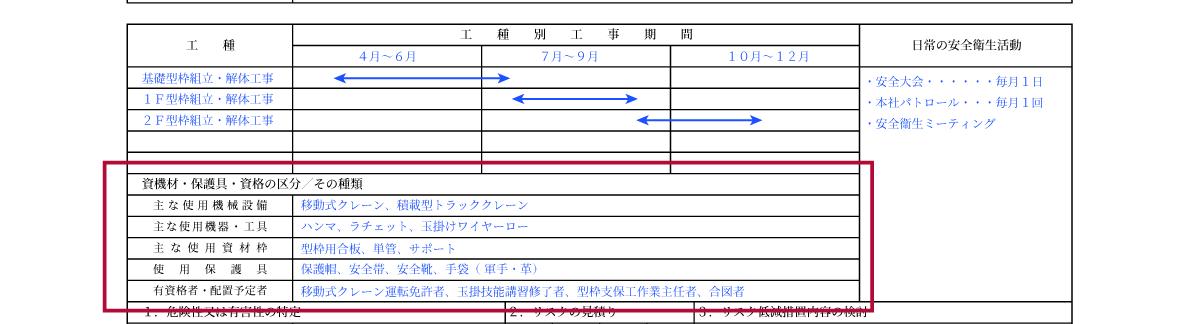 資機材・保護具・資格の区分/その種類